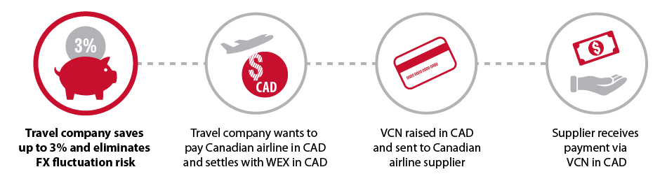 How travel companies benefit from WEX solutions